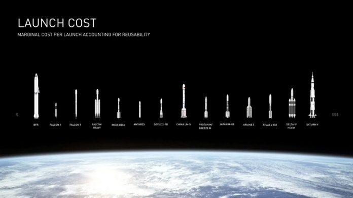 Ракета вместо самолета: Илон Маск предложил альтернативу традиционному земному транспорту