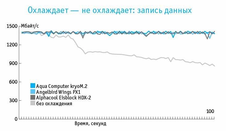SSD-накопитель NVMe Corsair MP500 без охлаждения после 20 секунд работы постепенно сбрасывает скорость записи. Адаптеры PCIe с охлаждением удерживают ее на постоянно высоком уровне.