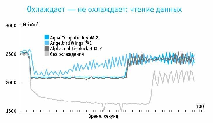 Corsair MP500 во время чтения быстро нагревается, и без охлаждения скорость передачи уже через несколько секунд падает. Радиаторы поддерживают скорость. Лучше всех справляется Wings PX1.