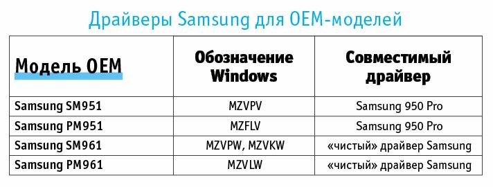 Улучшить работу накопителей NVMe могут только драйверы производителя. К сожалению, Samsung для OEM-накопителей их не предлагает. Выручить могут драйверы для 950 Pro или переписанный «чистый» драйвер Samsung с форума Win-RAID.