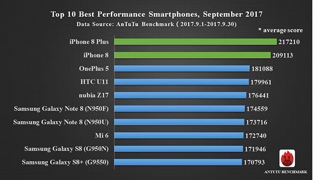 Самые быстрые смартфоны в мире по версии AnTuTu