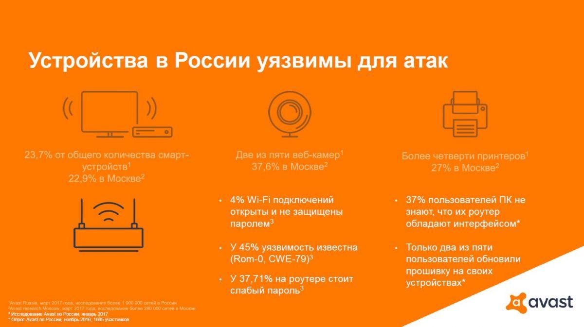 Компания Avast предупреждает: около 70% Wi-Fi – роутеров в России подвержены риску кибератак