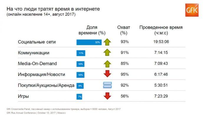 Стало известно, чем россияне занимаются в интернете