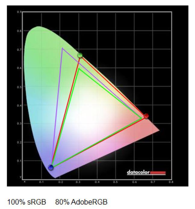 Монитор BenQ PD3200U – 4К в массы!