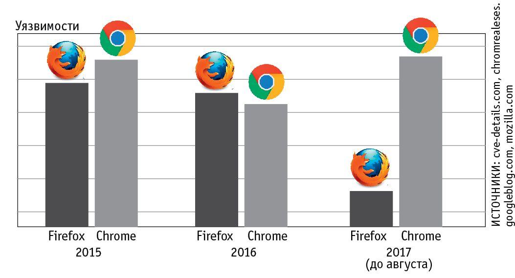 Используем самый безопасный в мире браузер