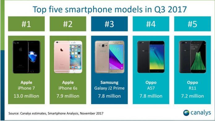 Названы самые популярные в мире смартфоны