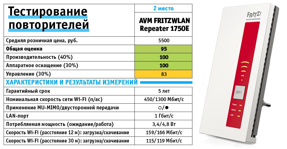 AVM FRITZWLAN Repeater 1750E