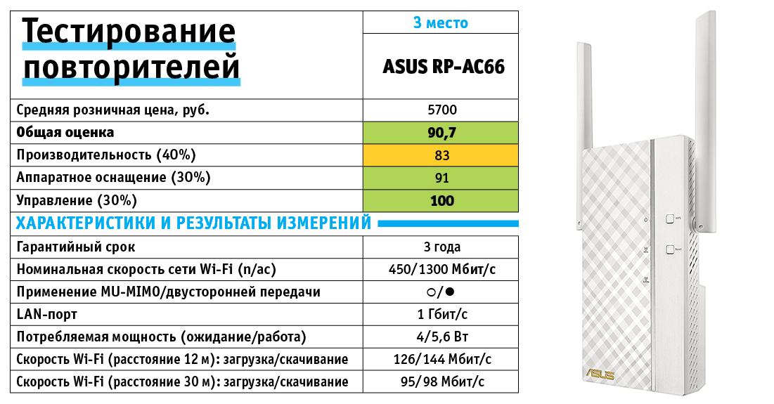 Asus RP-AC66