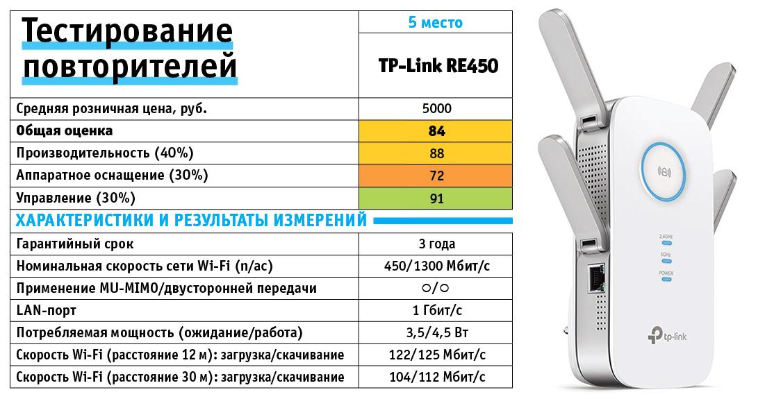 TP-Link RE450