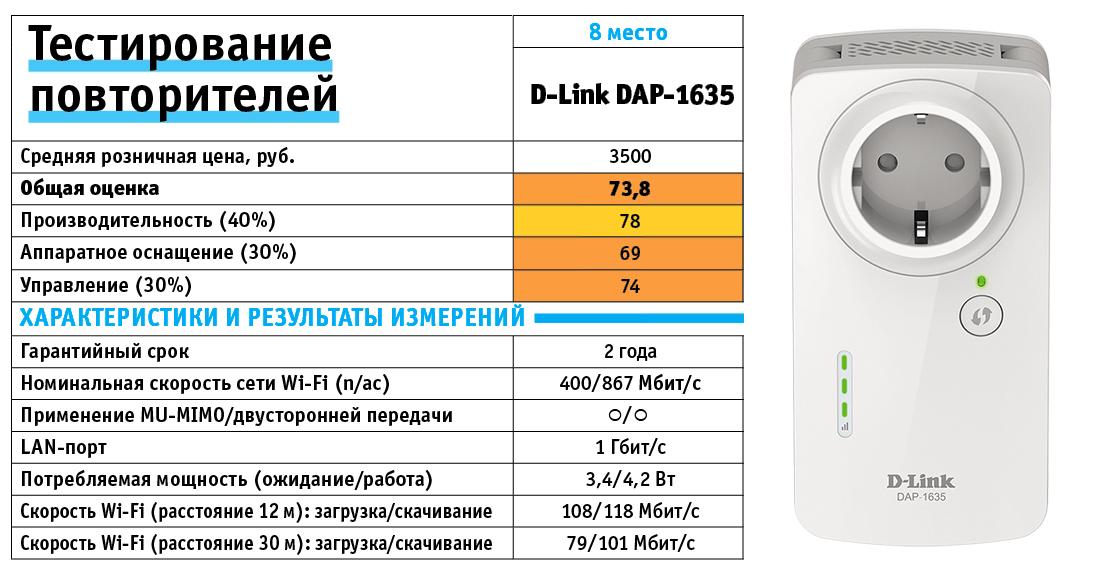 D-Link DAP-1635