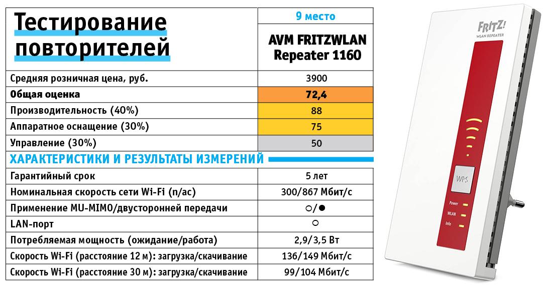 AVM FRITZWLAN Repeater 1160