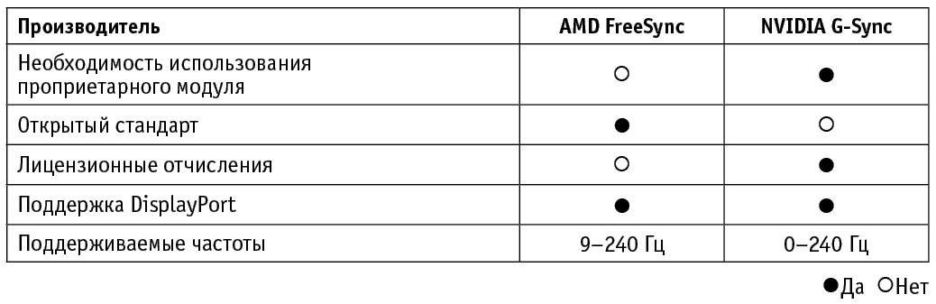 AMD FreeSync и nVidia G-Sync