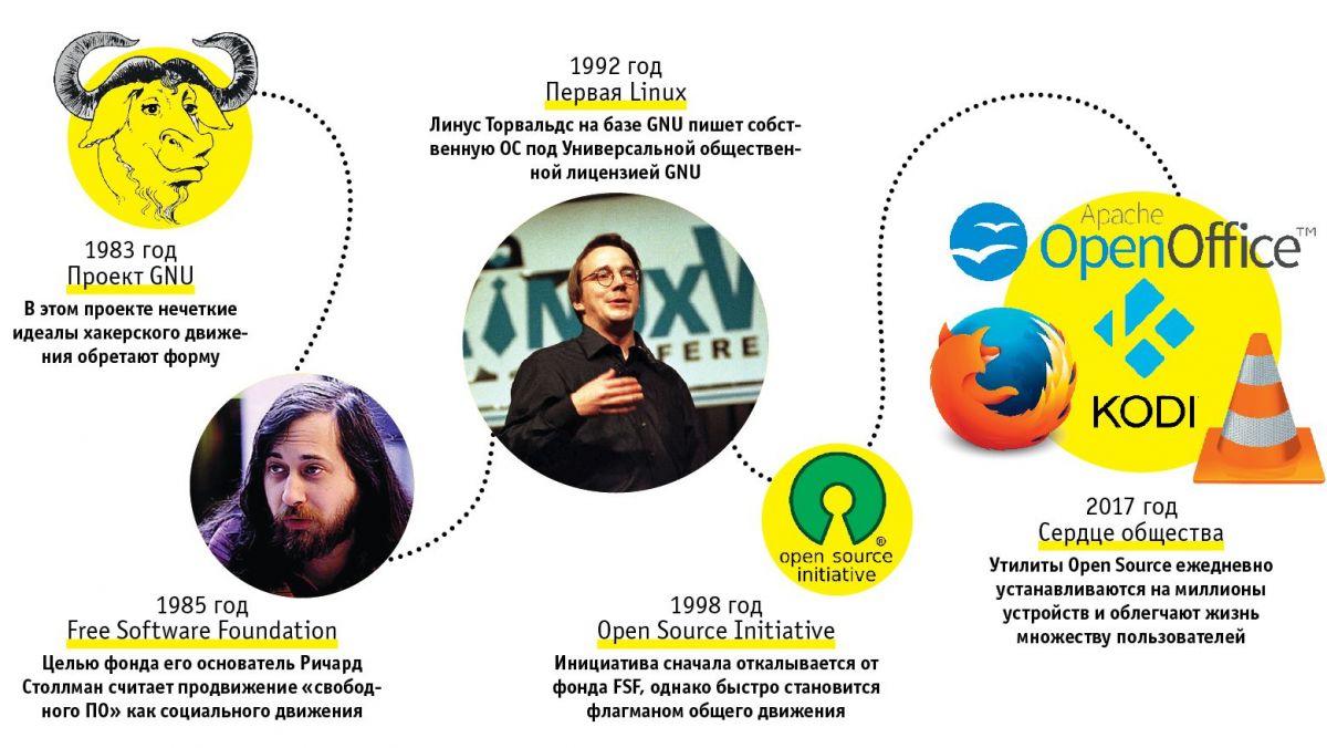 Цифровой бунт: как зарождалось свободное ПО