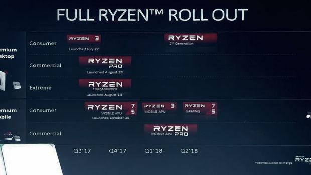 Производительность AMD Ryzen 2, первые результаты