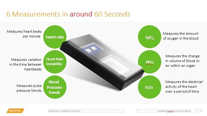 MediaTek представила биосенсор для смартфонов, отслеживающий сразу 6 параметров