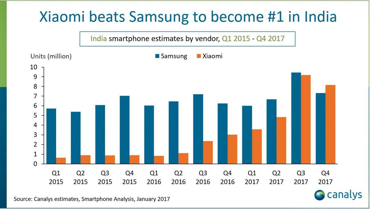 Xiaomi обогнала Samsung