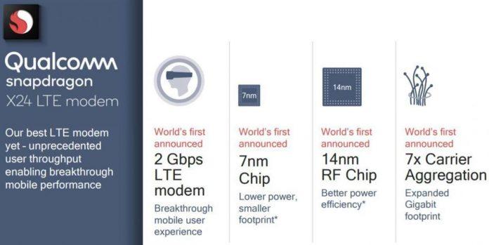 Анонсирован самый быстрый в мире 4G-модем