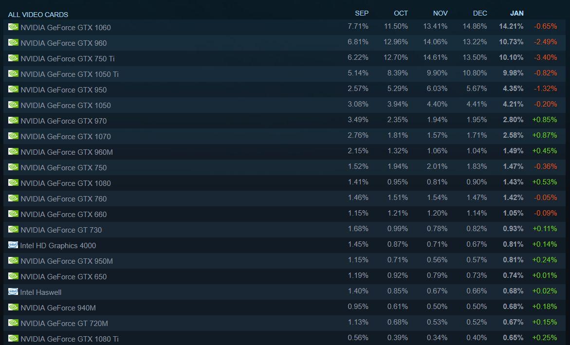 Самая популярная видеокарта по статистике Steam