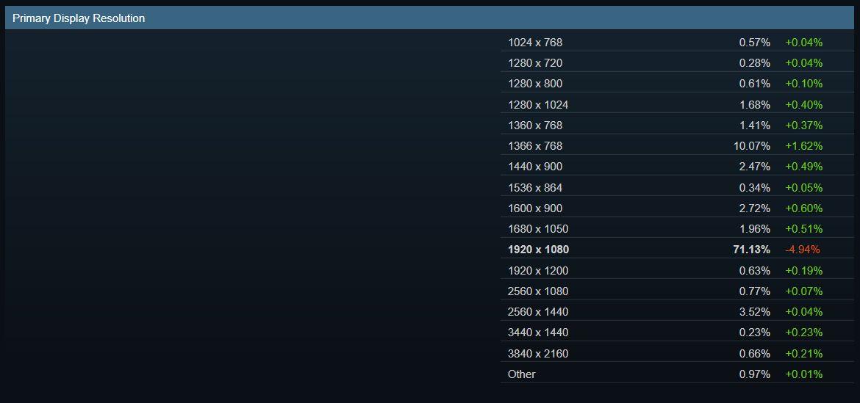 Самое популярное разрешение дисплея по статистике Steam