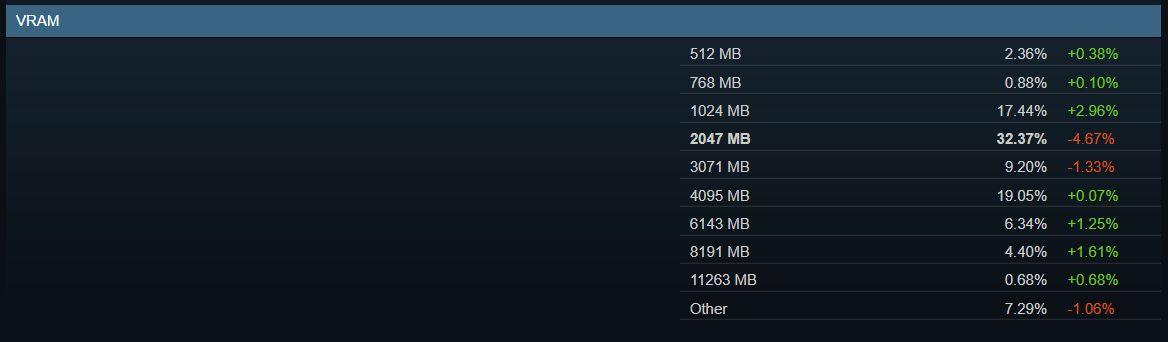 Самое ходовое количество видеопамяти по статистике Steam