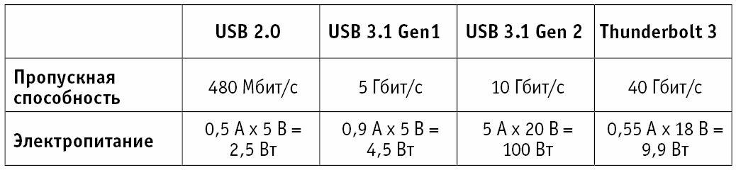Коннектор USB Type-C: разные версии USB