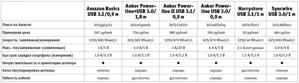 Тест кабелей USB Type-C
