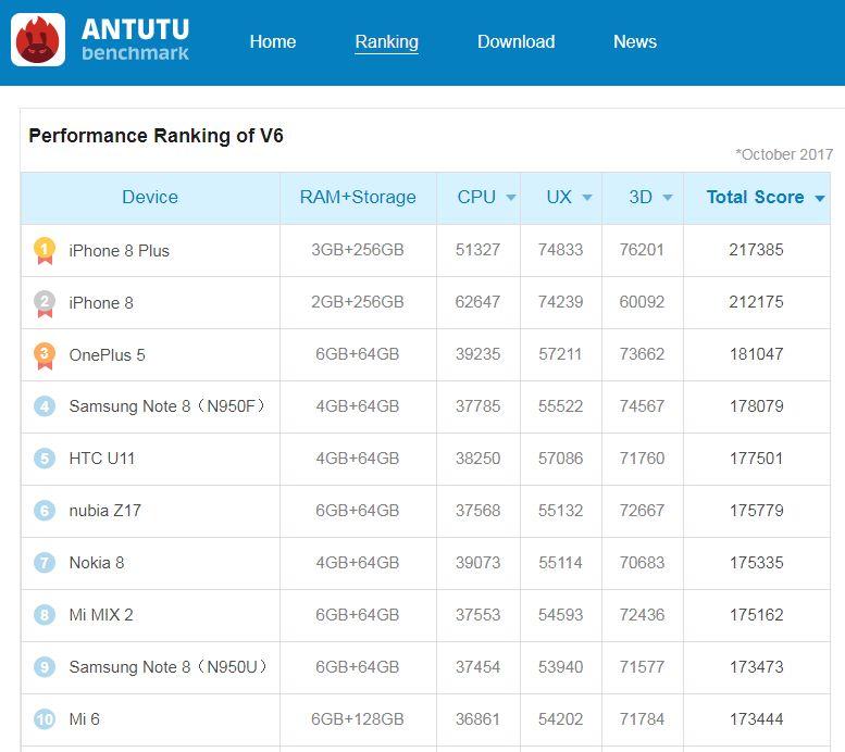 Результаты AnTuTu на октябрь 2017