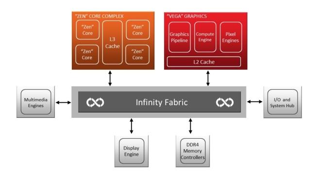 Схема конструктивных элементов и интерфейсов в APU Raven Ridge. Иллюстрация: AMD