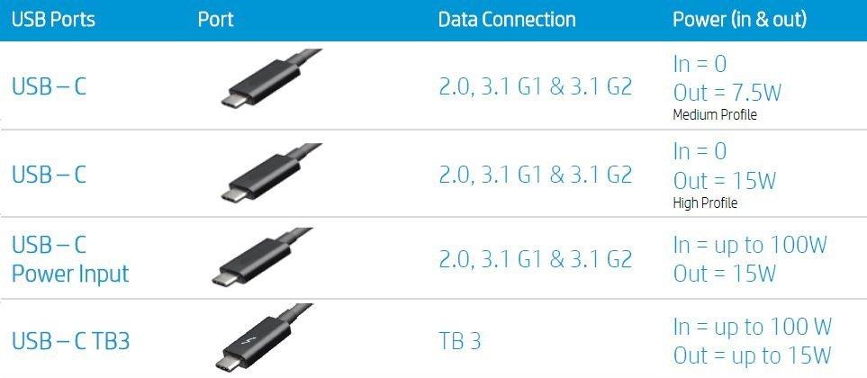 Спецификации разъемов USB Type-C