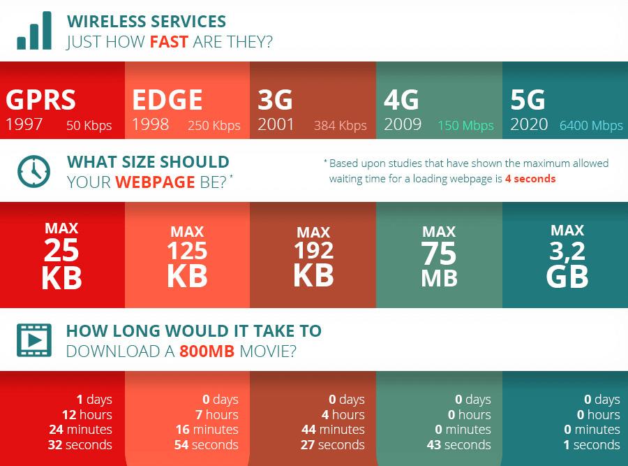 5G: мобильные сети пятого поколения