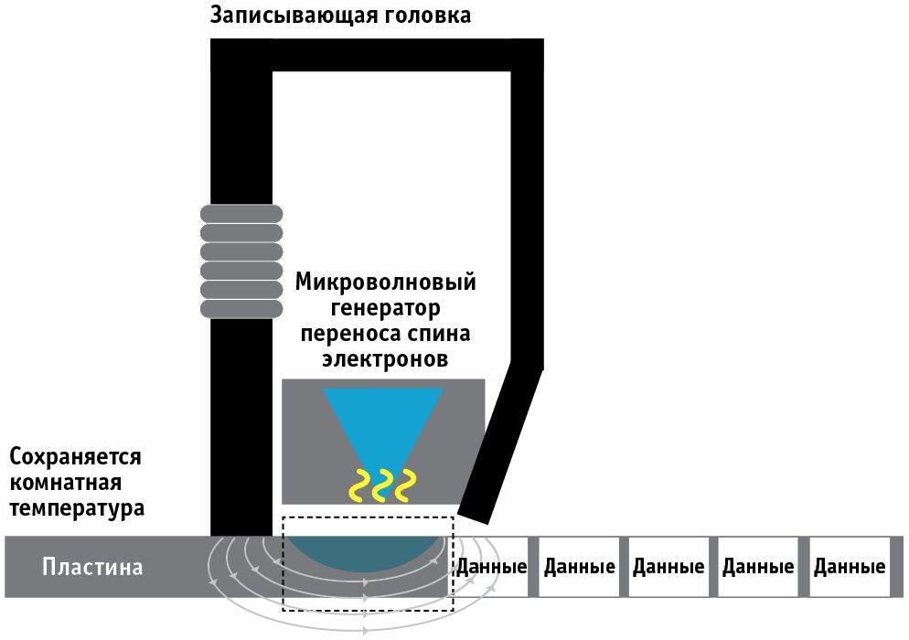 Новая технология большей емкости: Емкость более 14 Тбайт на жестких дисках, вероятно, будет достигнута только с использованием новых технологий, например, MAMR — микроволновой магнитной записи.