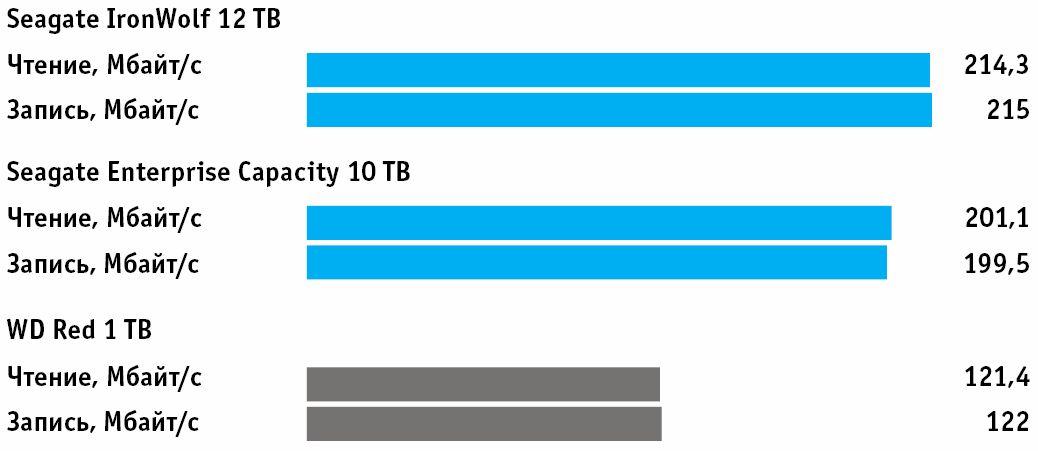 Скорость передачи данных: больше — быстрее