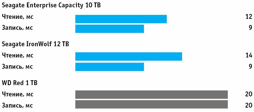 Время доступа: важно для системного диска