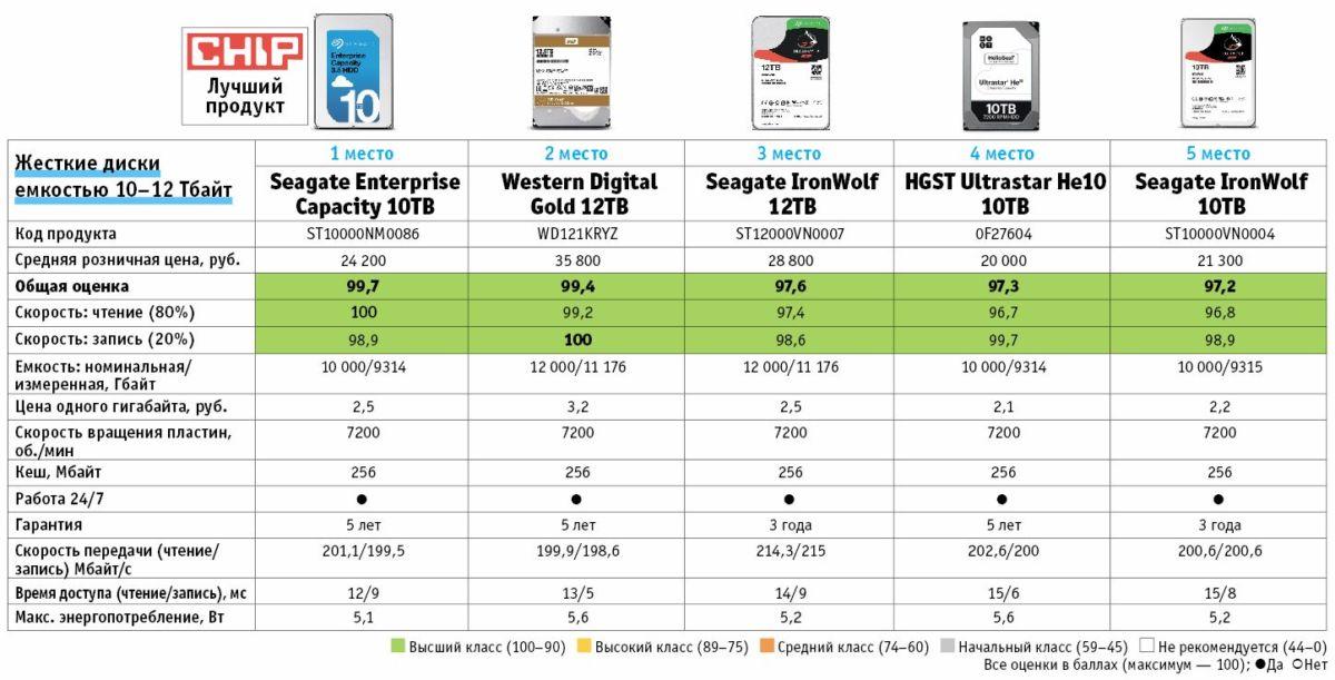 5 лучших HDD c емкостью от 10 Тбайт