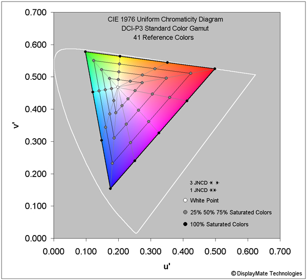 Samsung Galaxy S9: результаты измерений точности отображения цветов.