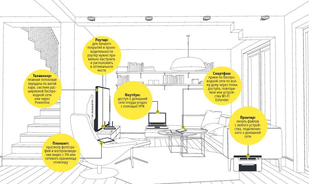 Идеальная планировка домашней сети: подключаем все устройства и расширяем диапазон Wi-Fi