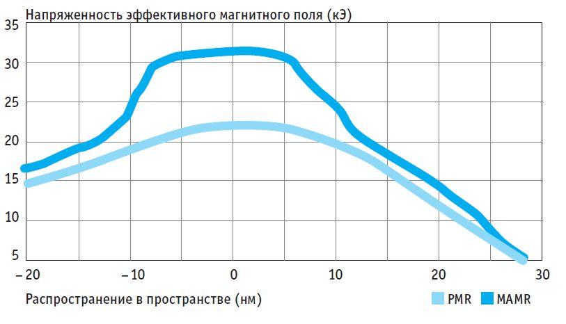 Технология записи MAMR, основанная на излучении микроволн, подразумевает более высокую напряженность магнитного поля, чем метод перпендикулярной записи (PMR) современных жестких дисков