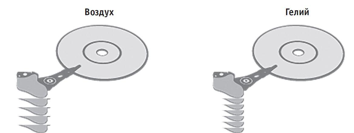 В HDD с гелием возникает меньше трения, поэтому пластину и записывающую головку можно расположить ближе друг к другу и, таким образом, разместить больше пластин в корпусе
