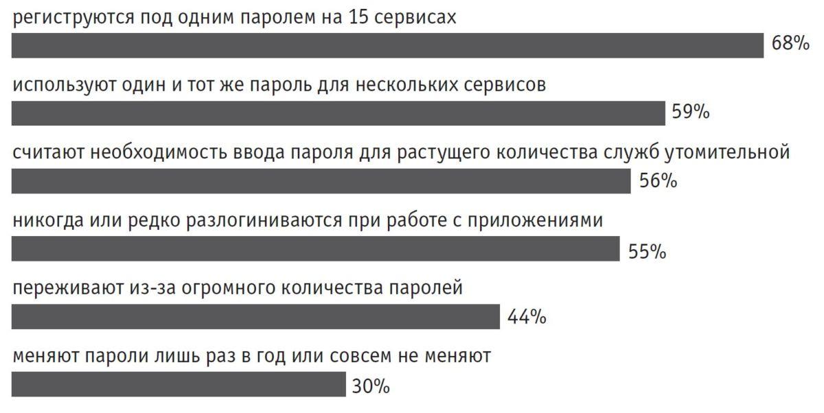 Плачевная ситуация с паролями. Согласно опросу, более половины респондентов пользуются одним итем же паролем для доступа к различным службам