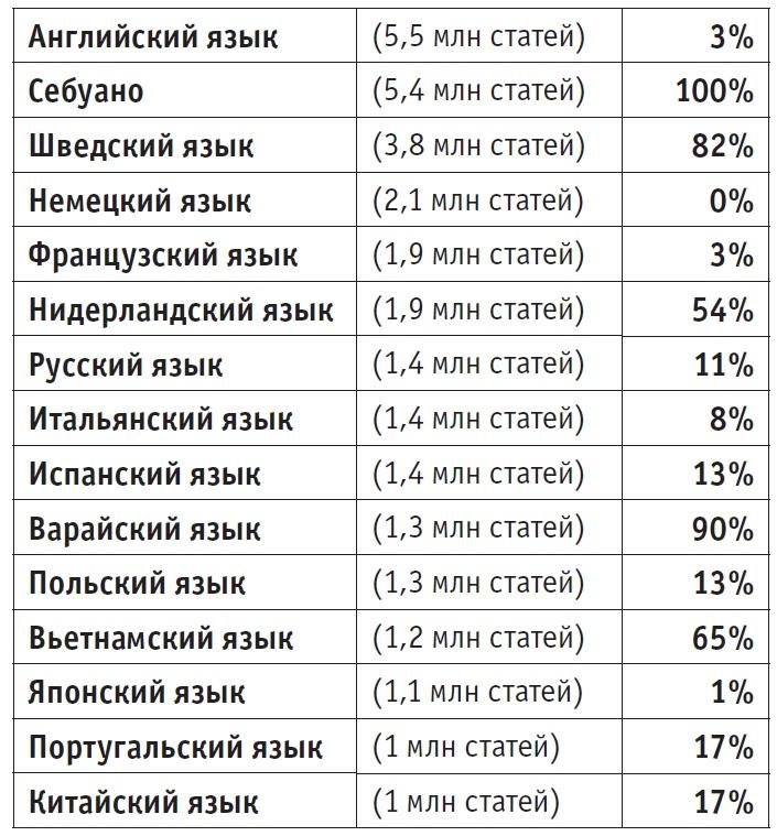 """Вклад ботов в развитие """"Википедии"""""""