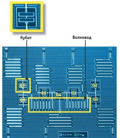 Семь кубитов на этой микросхеме IBM состоят из цепи сверхпроводников, в которой ток проходит в обоих направлениях. Кубиты объединяются с помощью подведенного волновода