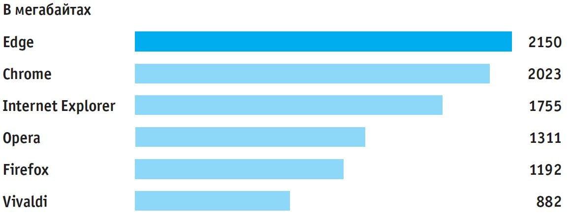 Потребление памяти браузерами. Сколько памяти на самом деле используют браузеры? Результаты для 30 открытых вкладок