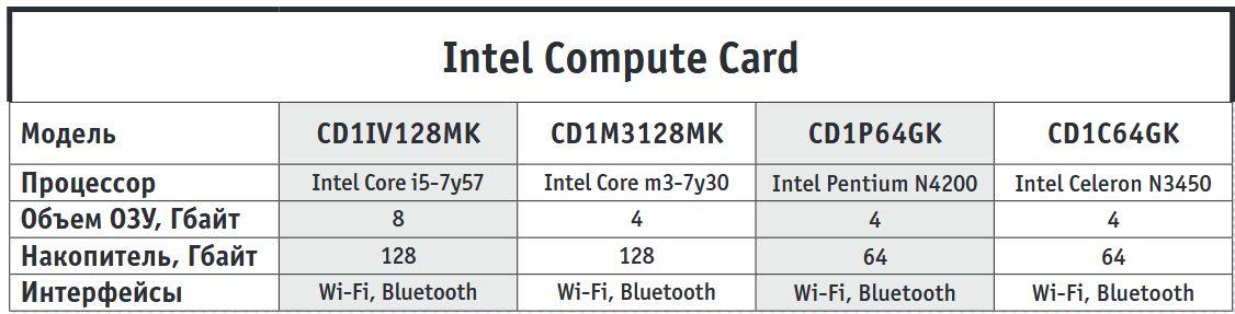 Кто меньше? Intel создала компьютер размером с кредитку