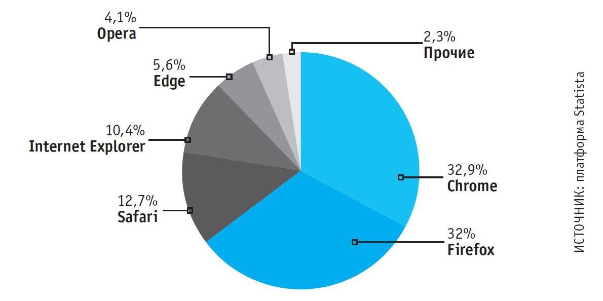 Chrome доминирует на глобальном рынке браузеров для ПК и планшетов. Однако, к примеру, в Европе он имеет достаточно сильного конкурента в виде Firefox