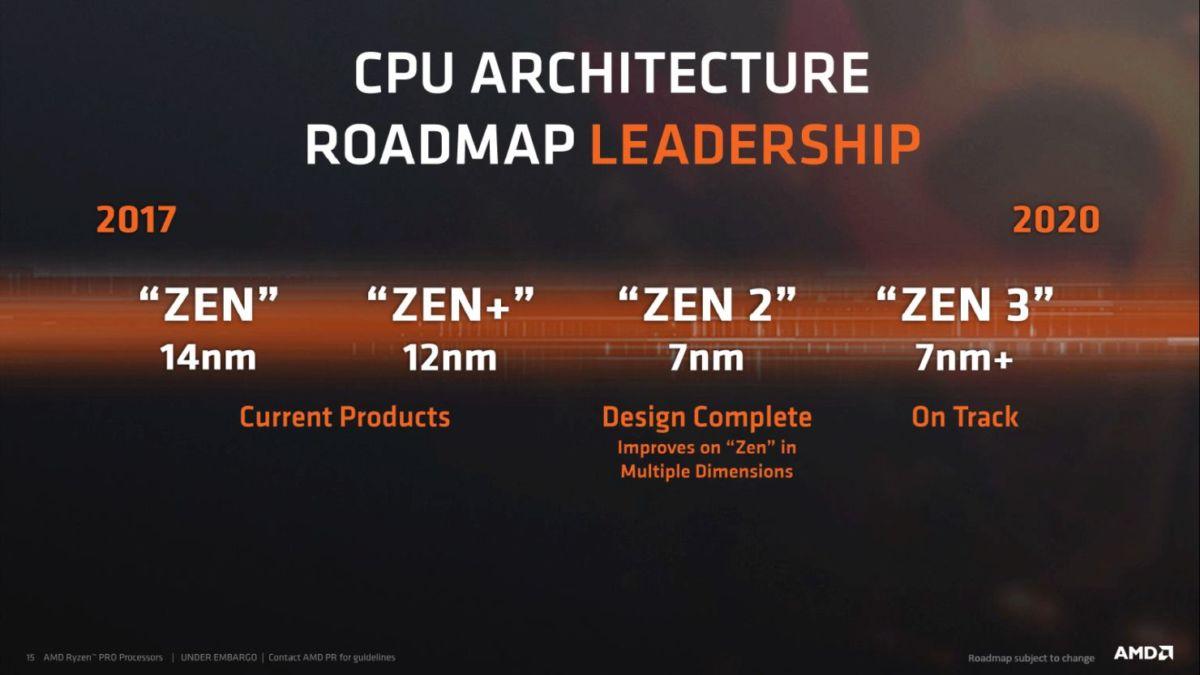 AMD раскрыла планы до 2020 года