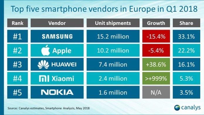 Названы самые популярные в Европе марки смартфонов