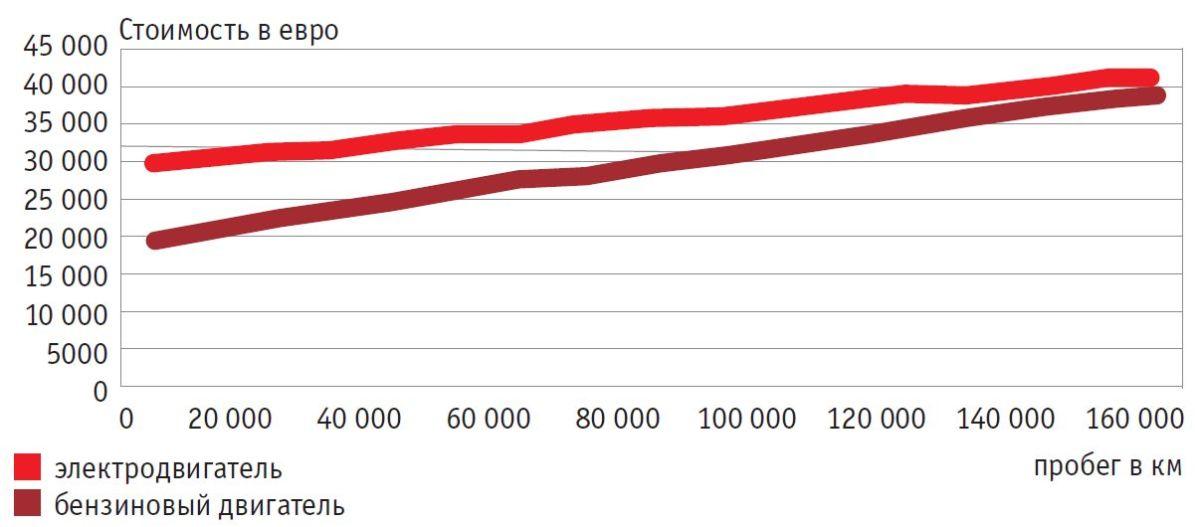 В процессе эксплуатации электромобили и гибриды несколько компенсируют свою высокую стоимость.