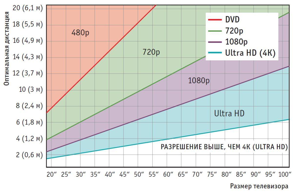 Оптимальное расстояние для просмотра телевизора для различных решений