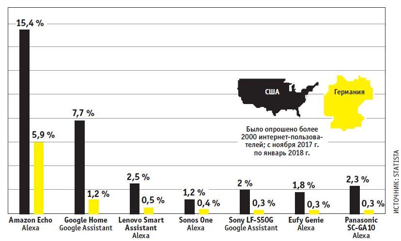 В то время как «умные» колонки в США пользуются большой популярностью, в Европе тренд только набирает обороты