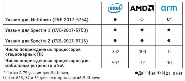 Атакам Meltdown и Spectre подвержены все архитектуры процессоров. Обновление ПО не позволяет закрыть все уязвимости. Для этого нужны новые процессоры